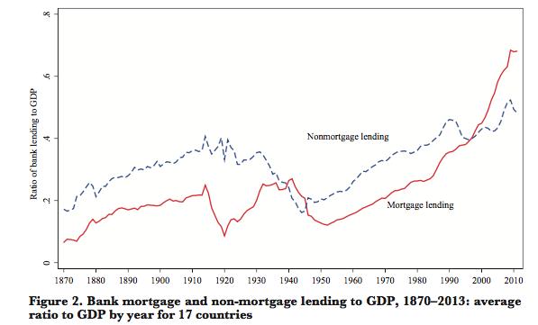 bank-lending-1870-2013