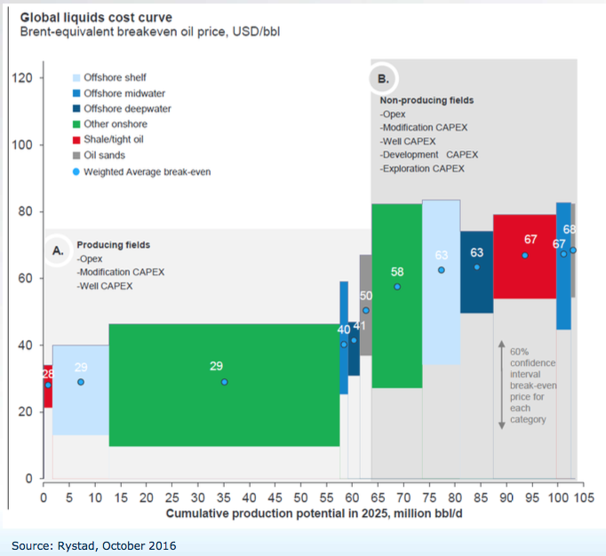 global-liquids-cost-curve-2016
