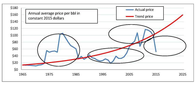 oil-price-trend-since-1965
