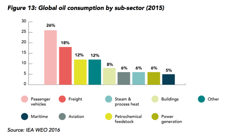 Global Oil by Sector
