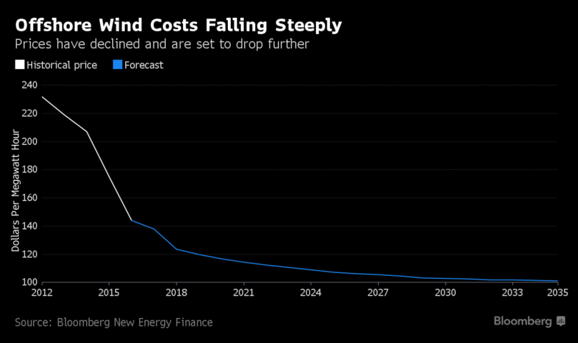 Offshore windfarm costs.png