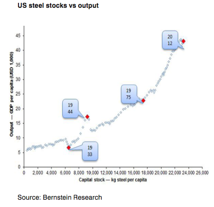 US Steel Stocks versus Output