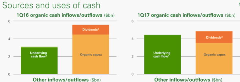 BP Cash vs Capex 17Q1