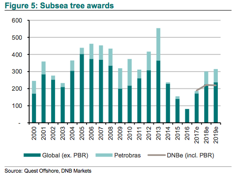 Subsea Tree Awards 2000-2019e