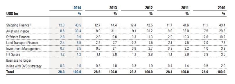 DVB lending by segment 2010-2014.png