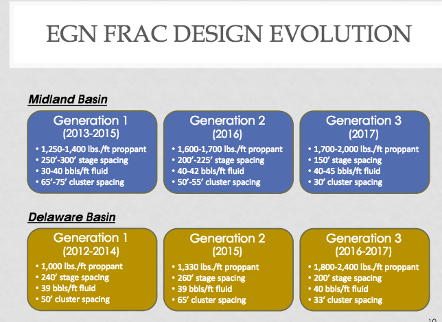 EGN Frac Design Evolution.png