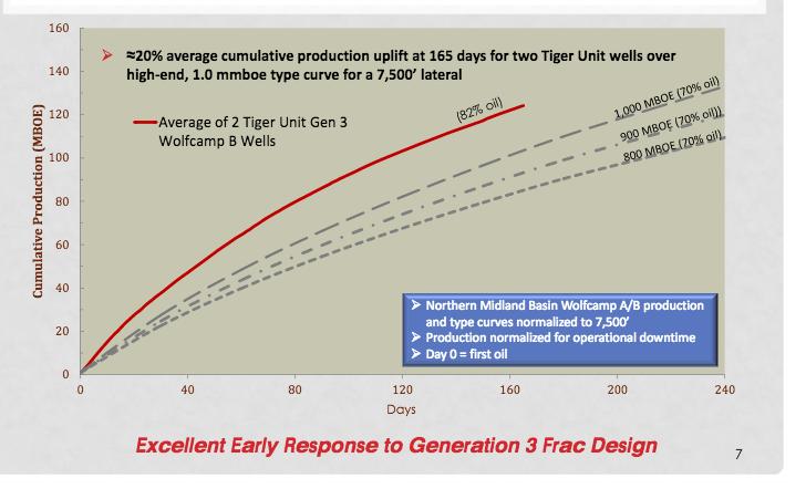 Energen 3G Frac Performance.png