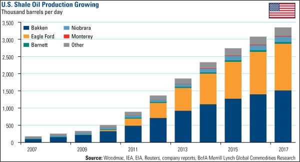 IA-Energy-Shale-Oil-2007-2017