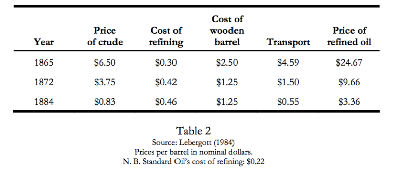 Prices per barrel NOM