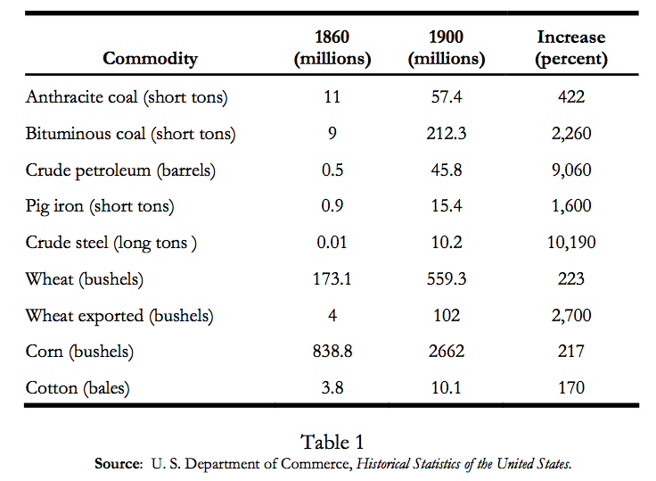 US Commodity Production History
