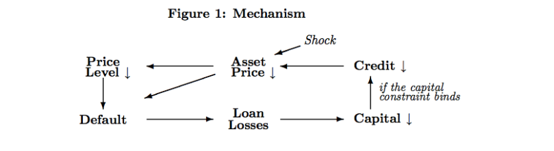 Asset Prices and Credit Contracttion