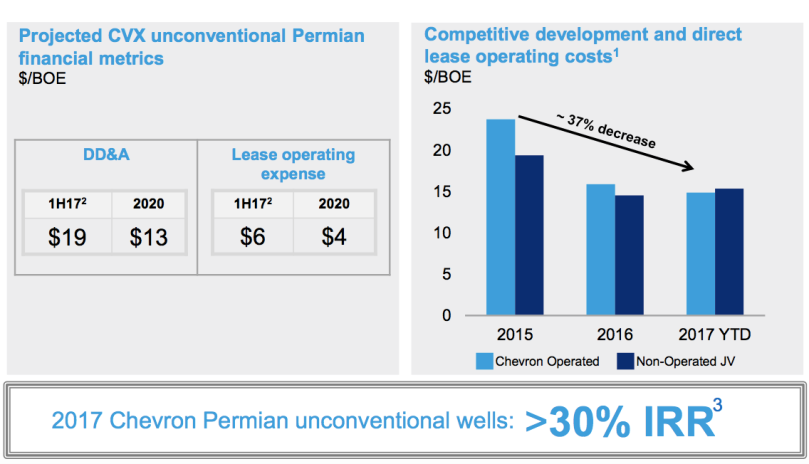 Chevron Permian Productivity 2017