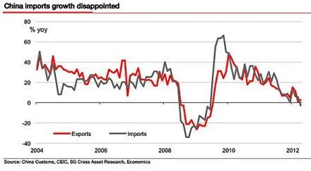 china-august-import-chart