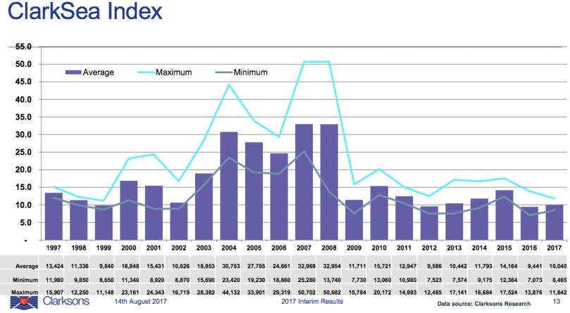 Clarksea Index.png