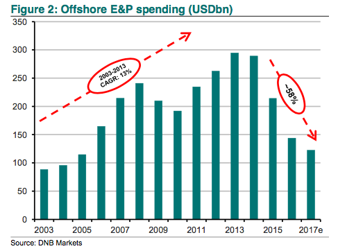 DNB Offshore Spend 2017e
