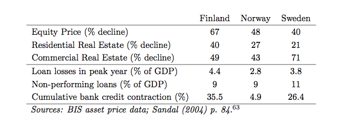 Nordic Banking Crisis Data.png