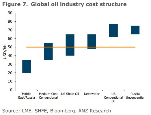 ANZ cost structure 2017