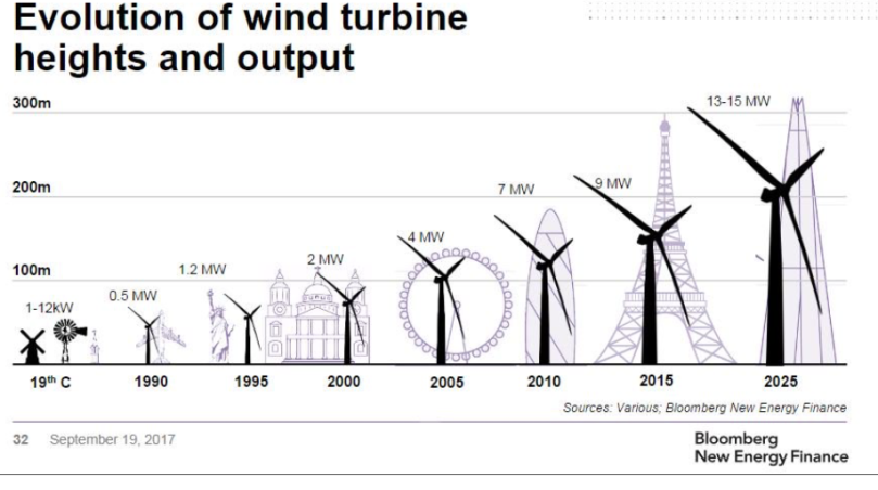 Evolution of Wind.png