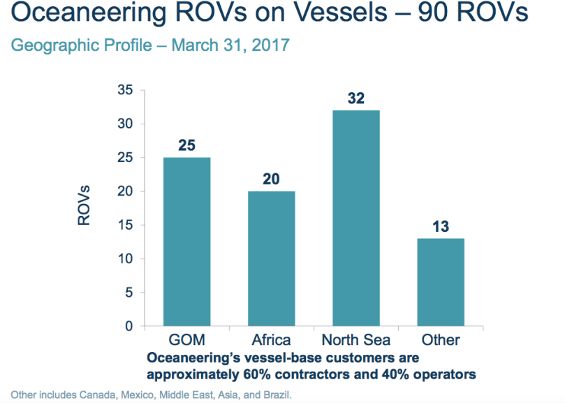 OII Vessel Fleet 31 Mar 2017.png