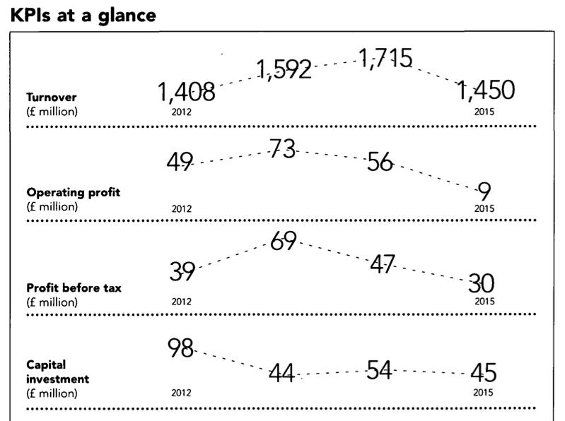 BLG KPIs.png