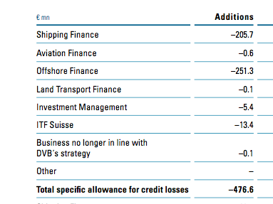 DVB Losses by sector