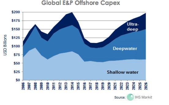 Global E&P Capex