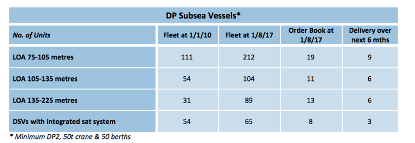 KM DP Fleet Aug 17.png