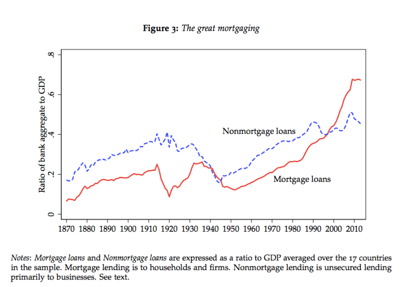 Fig 3 The Great Remortgaging