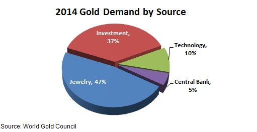 Gold-Demand-by-Source