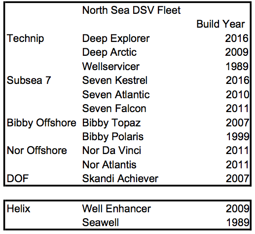 North Sea DSV Fleet.png