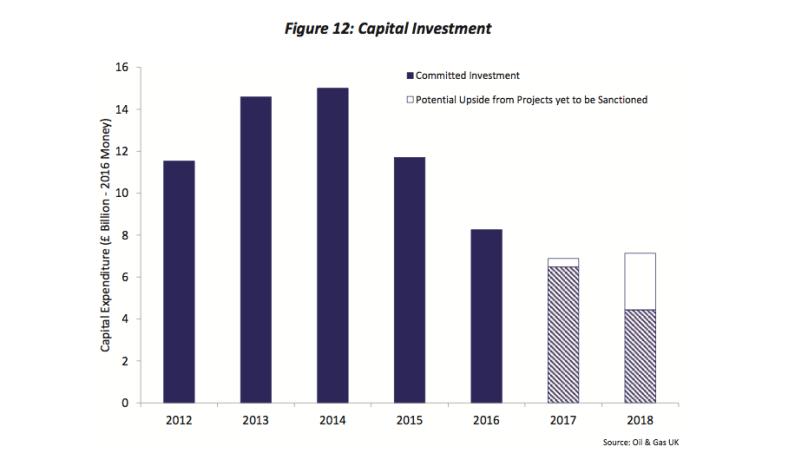 UKOG Capital Investment 2017