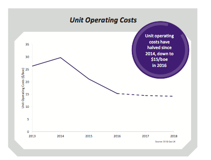 Unit operating costs
