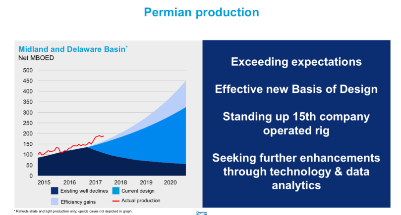 Chevron Permian Production Q3.png
