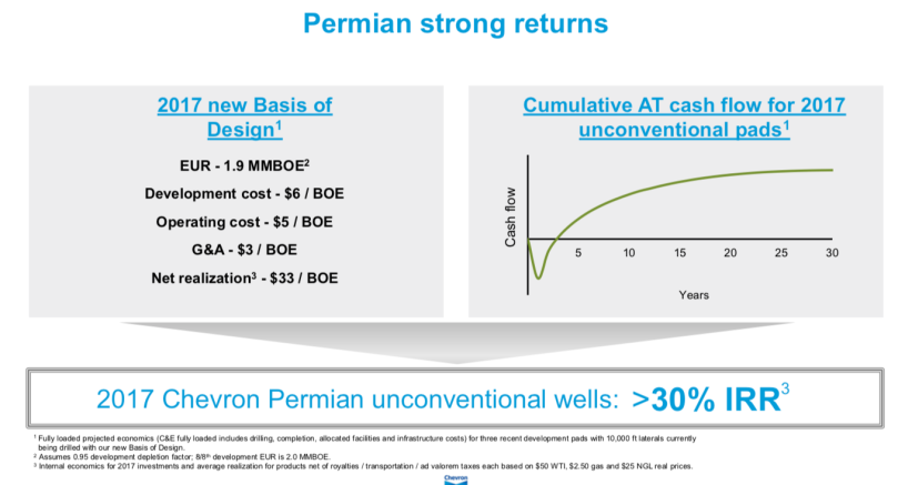 Chevron Permian Returns Q3 2017.png