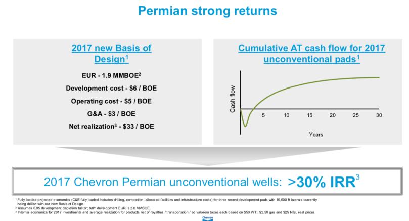 Chevron Permian Returns Q3 2017.png