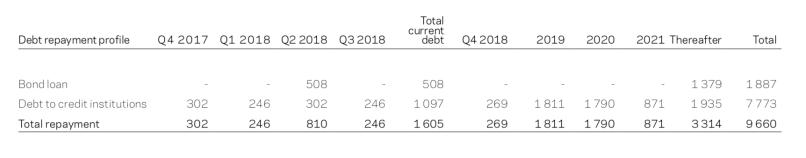 DOF Subsea Debt repayent profile Q3 2017
