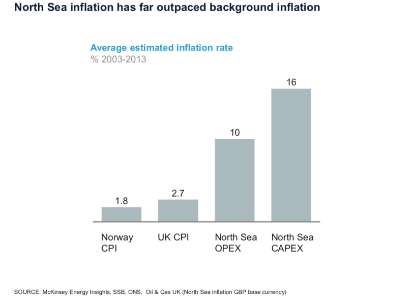 North Sea Cost Inflation