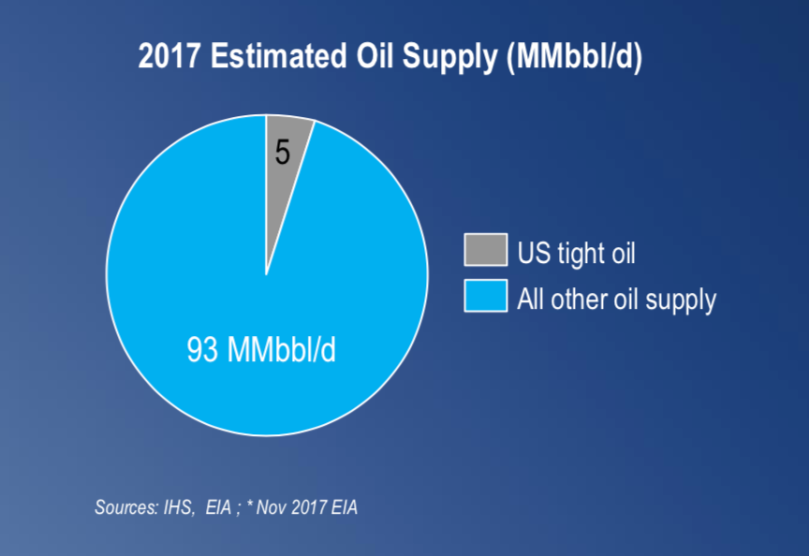 2017 Oil Supply