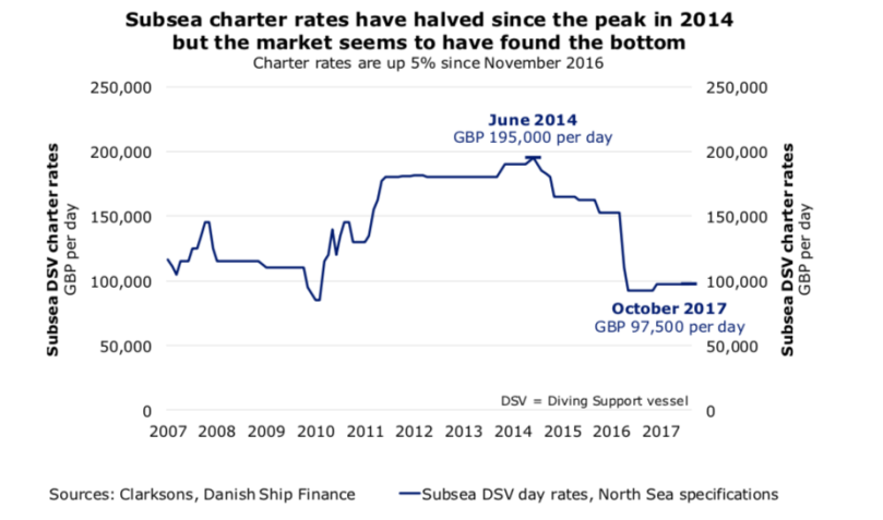DSV Charter Rates DSF.png