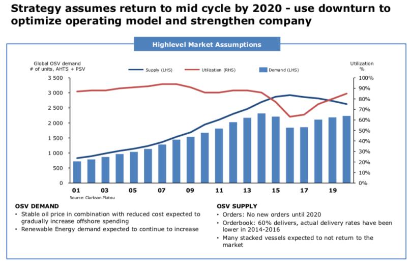 HSS Market Assumptions