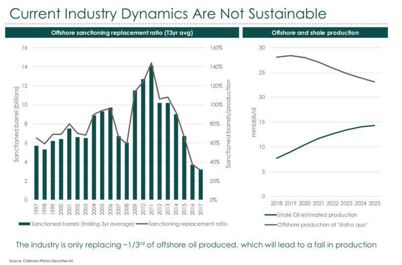 Ocean Rig Industry Demand.png