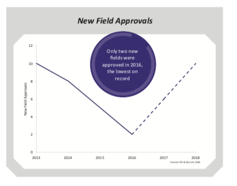 UKOG Field approvals.png
