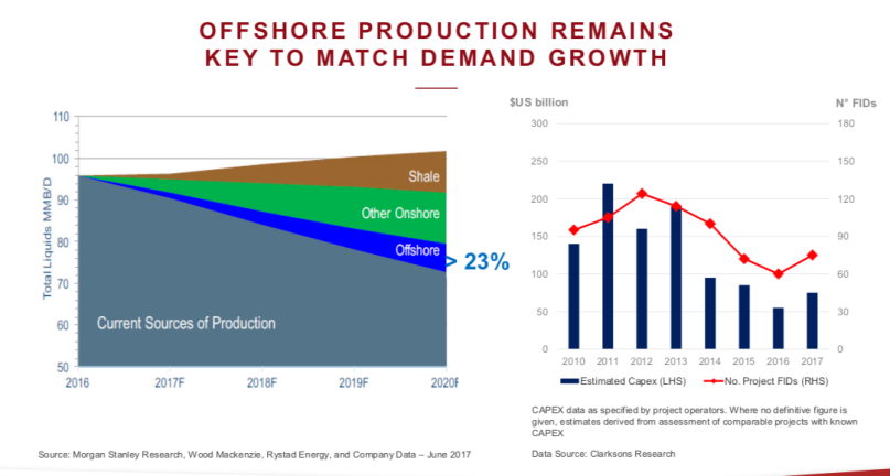 Bourbon Offshore production.png