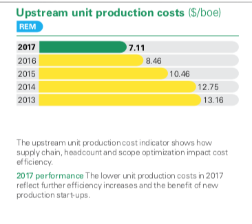 BP Unit production costs 2017.png