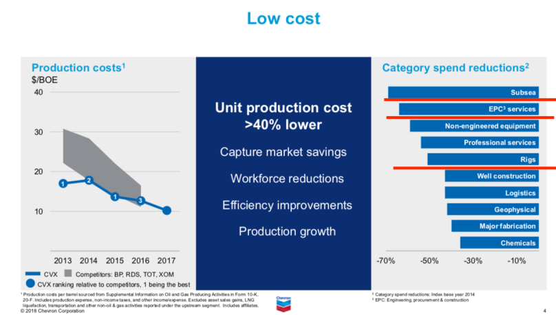Chevron category cost reductions.png