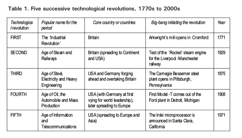 Tech Rev 1770 -2000s.png
