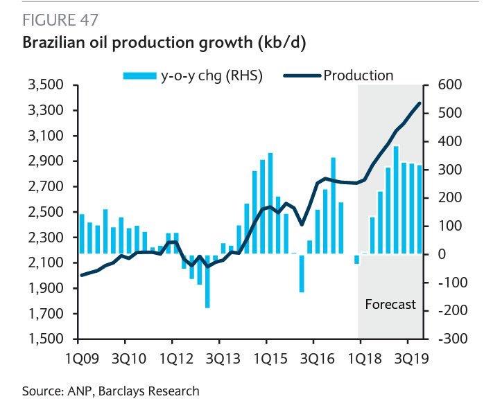 Brazilian production forecast.JPG