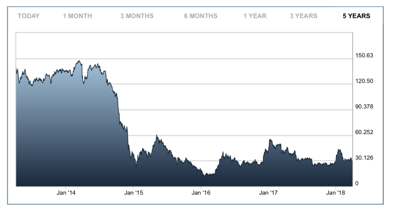 Enquest Share Price 5 Year.png