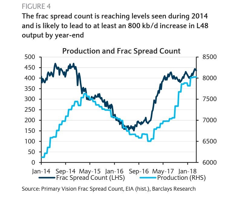 Frac spread count