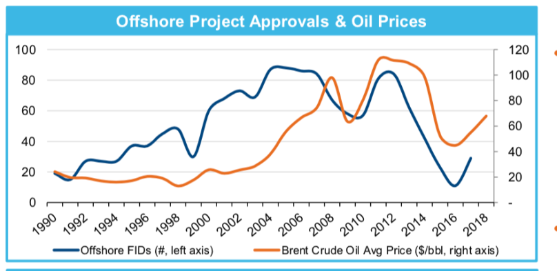 Offshore project approvals Q1 2018.png